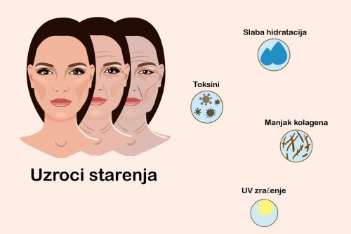 Starenje kože - anti aging tretman